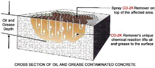 CD-2K Oil & Grease Removal